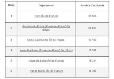 visuel112-accidents-route-departements-plus-touches-refonte.jpg