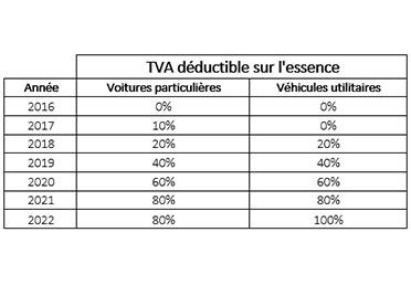visuel 51 tva deductible essence refonte
