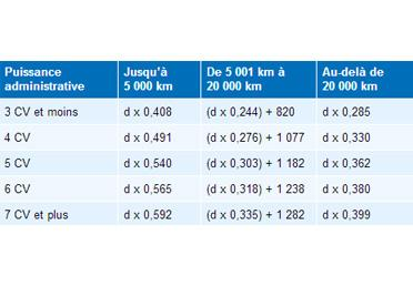 Bareme indemnites kilometriques hausse 2014