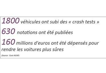 Les crash tests euro ncap un systemede notation a suivre