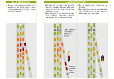 visuel40-circulation-feux-tricolores-a-lentree-autoroutes-refonte.jpg