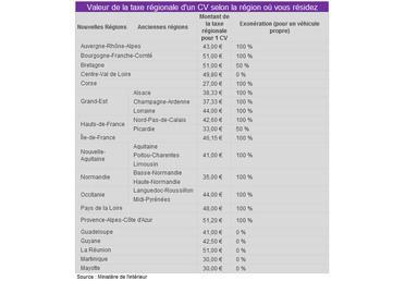 Carte Grise Votre Région A T Elle Augmenté Sa Taxe Total